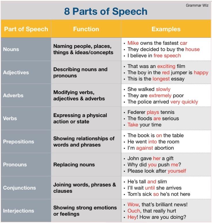 8 Parts of Speech in English Grammar