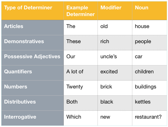Determiners with Modifiers