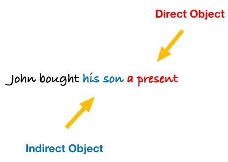 Parts of a Sentence: Direct and Indirect Objects