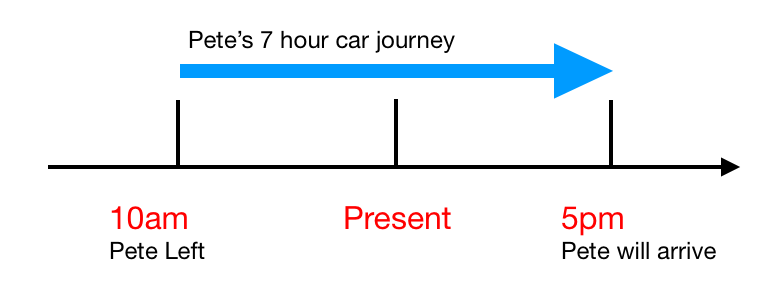 Timeline for the Future Continuous Tense
