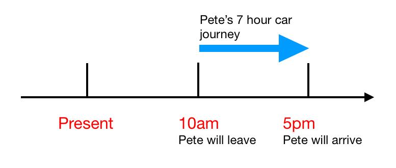 Future Continuous Tense Timeline