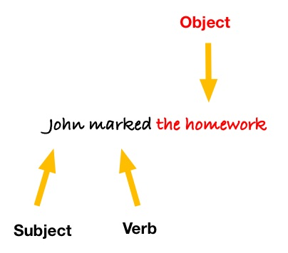 Parts of a Sentence: Objects