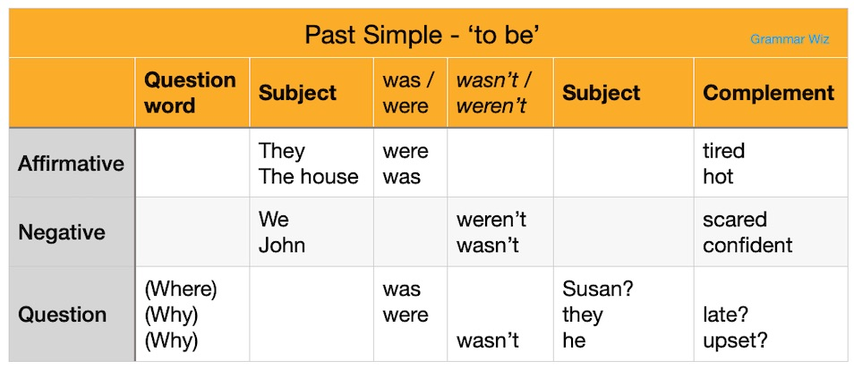 Past Simple Forms Table Verb To Be