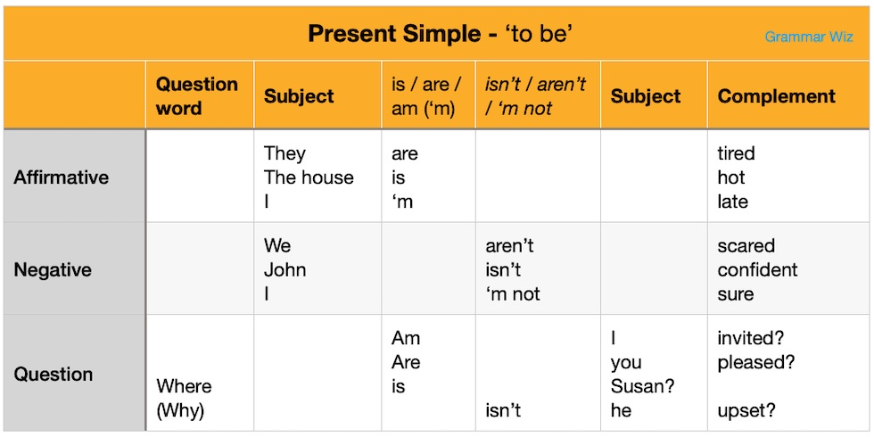 Present Simple Verb To Be