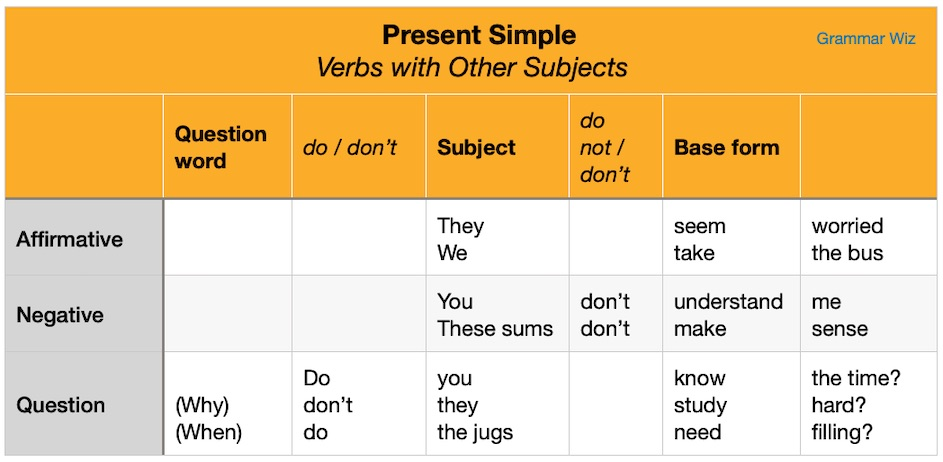 Present Simple Verb Forms
