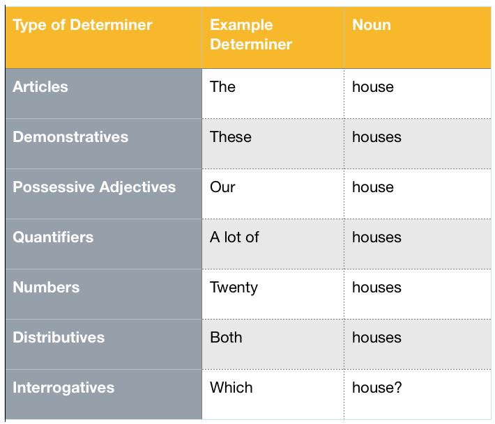 Types of Determiner