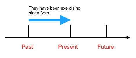 Present Perfect Continuous Tense Timeline
