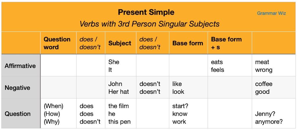 Present Simple Third Person Singular