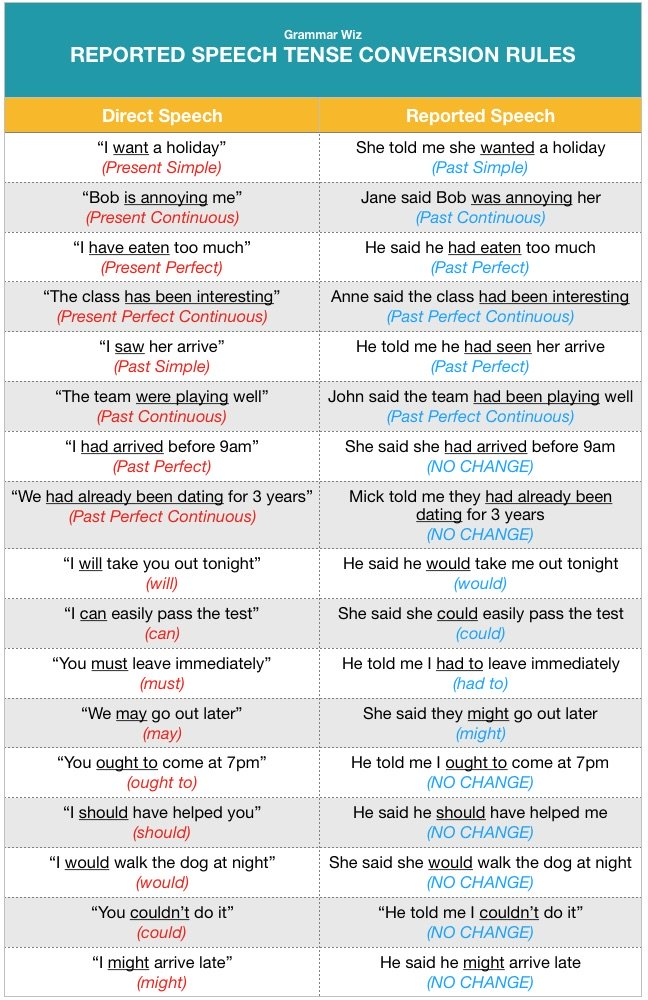 Reported Speech Chart for Tenses