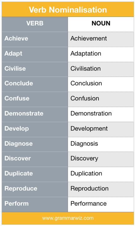 Examples of Verb Nominalisation